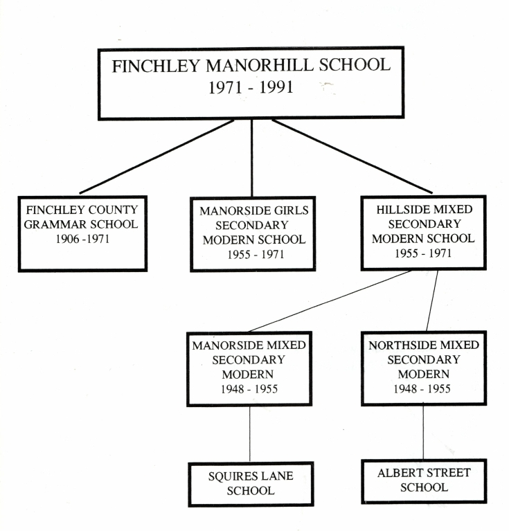Finchley Manorhill School